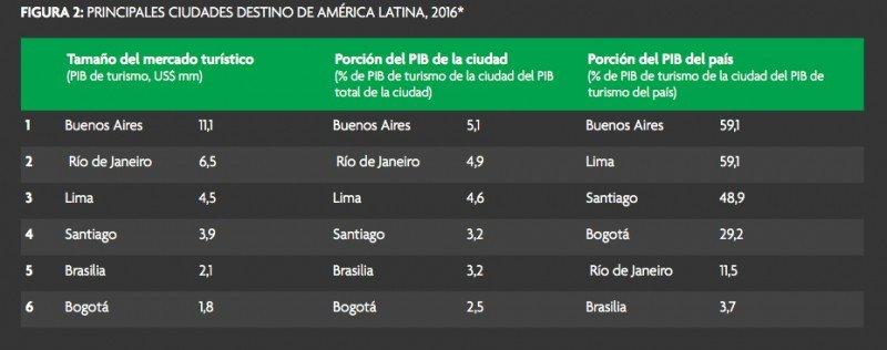 ¿Cuánto evolucionará el empleo turístico en Sudamérica hasta 2026?