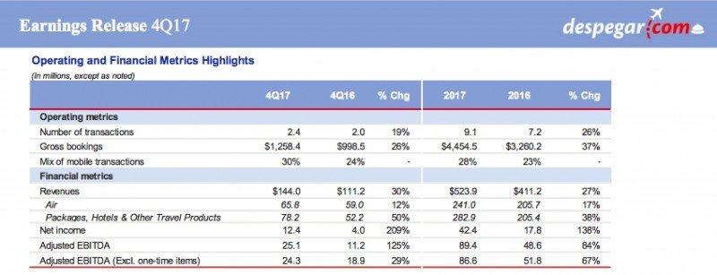 Las reservas en Despegar.com alcanzaron los US$ 4.454 millones en 2017