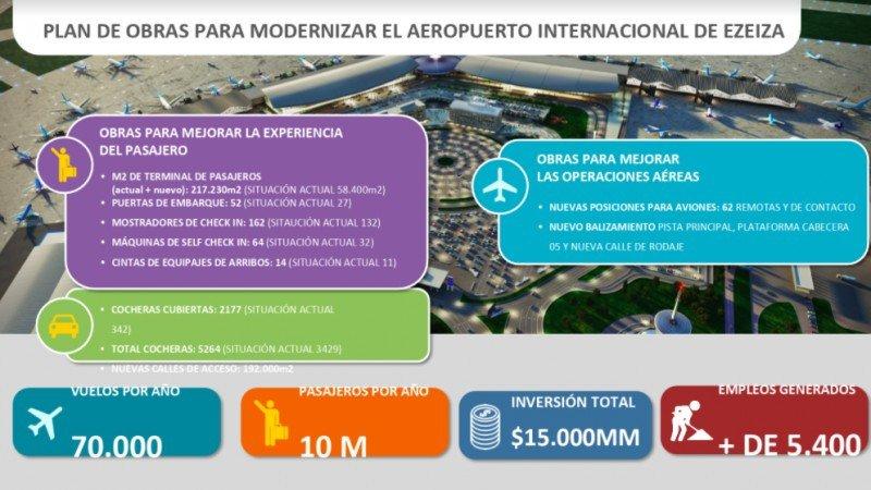 En 2021 el Aeropuerto de Ezeiza tendrá capacidad para 17 millones de pasajeros