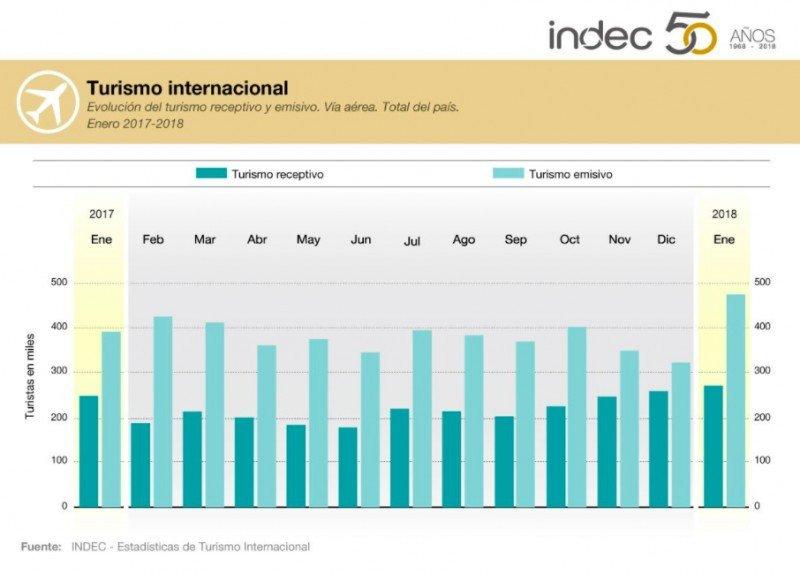 En enero se produjo la llegada de extranjeros más alta de los últimos seis años, pero no alcanzó y el emisivo casi duplicó los arribos.