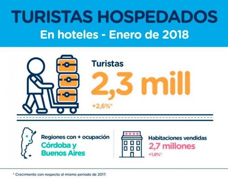 Ocupación hotelera: Argentina tuvo su mejor enero desde 2005