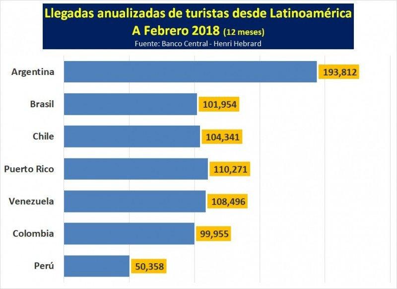 Mercados latinoamericanos: viajeros a República Dominicana en el período febrero 2017 / febrero 2018. Gráfico: @HebrardH