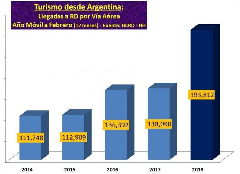 Evolución de las llegadas de turistas argentinos, en  años cerrados a febrero. Gráfico: @HebrardH