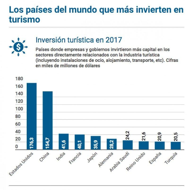 Ranking de países que más invierten en turismo