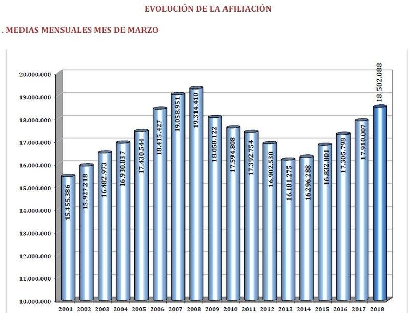 La Semana Santa reduce el paro en 47.697 personas