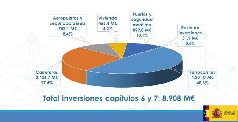 Fomento invertirá este año 8.908 M €, casi la mitad en ferrocarril