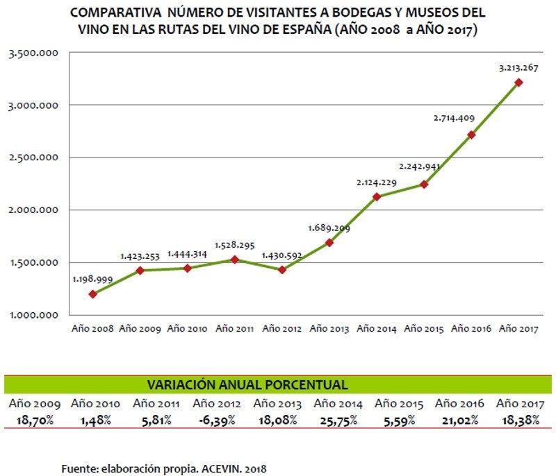 Enoturismo: el impacto económico de las visitas a bodegas supera los 67 M €