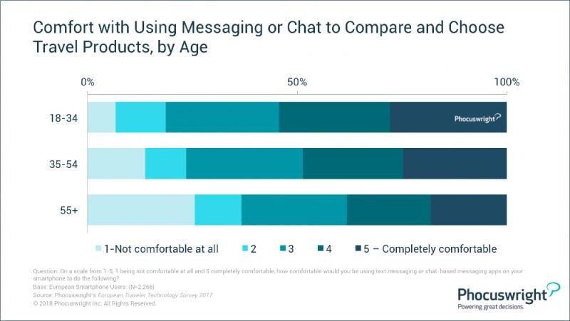 Comodidad a la hora de utilizar mensajería instantánea o un chatbot para comparar y elegir productos turísticos, por edades.