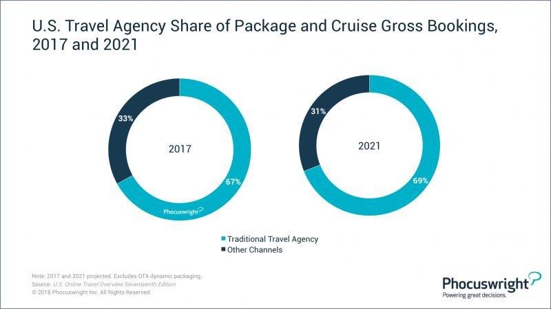 ¿Dónde dominan (todavía) los agentes de viajes?