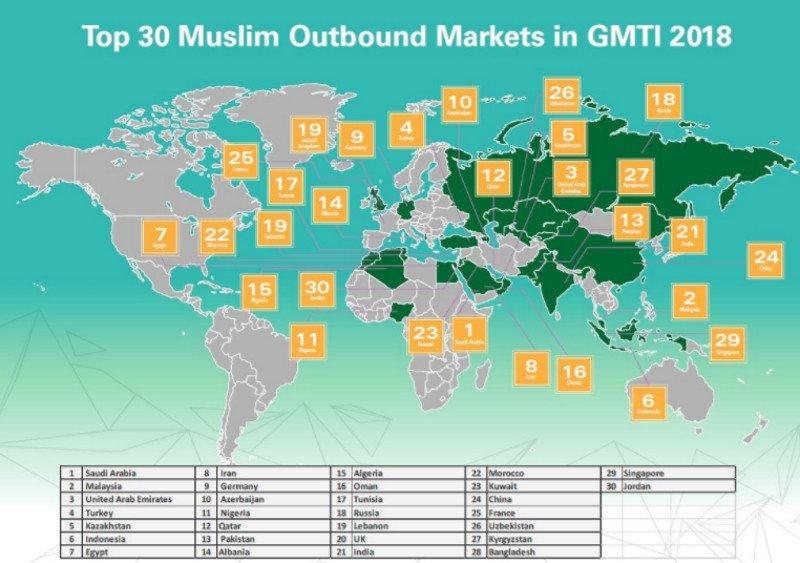 Los principales mercados emisores de turismo islámico.