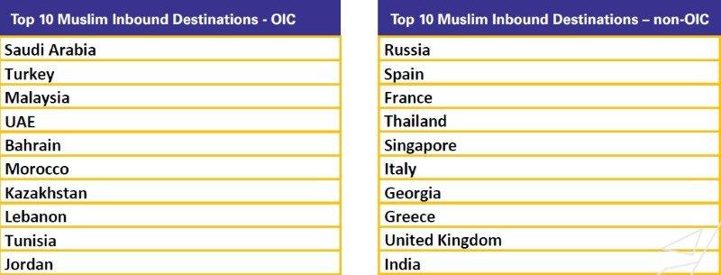 Los principales destinos, según se trate de países pertenecientes a la Organización para la Cooperación Islámica (OIC, por sus siglas en inglés) o fuera de ese área.