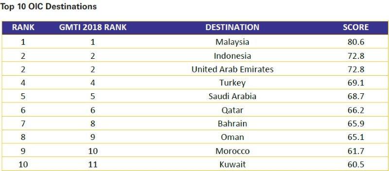Los destinos más valorados en el ámbito OIC.