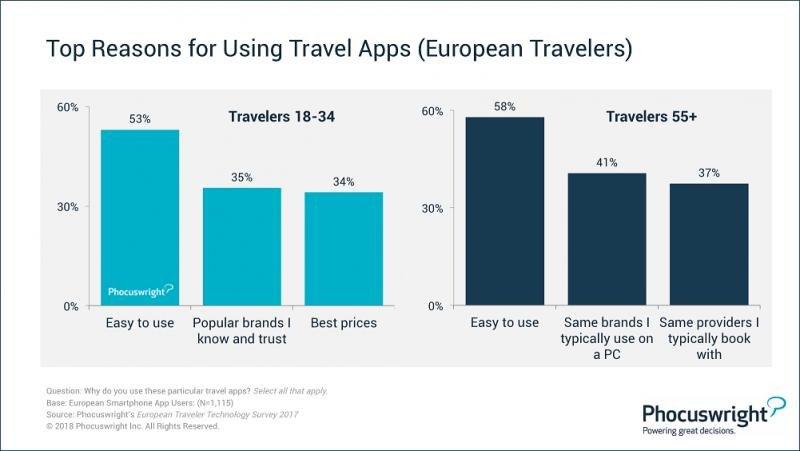 Principales motivos por los que los viajeros utilizan las apps turísticas, en función de su edad, según los datos de Phocuswright.