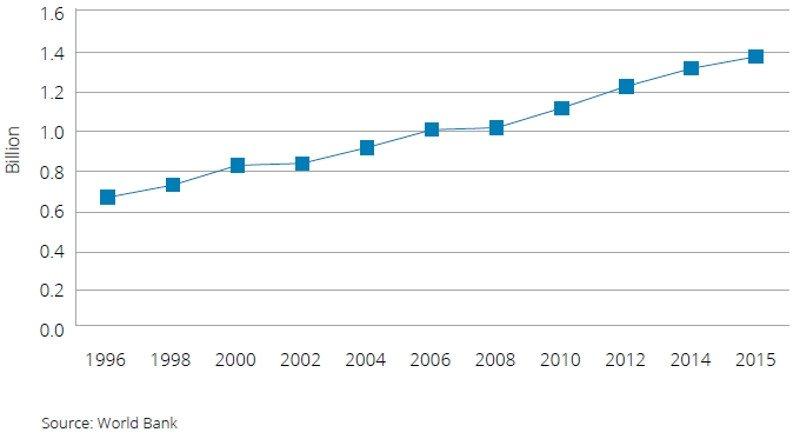 Desplazamientos internacionales en el mundo 1996-2015.
