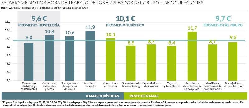 Radiografía del mercado laboral en el sector turístico español