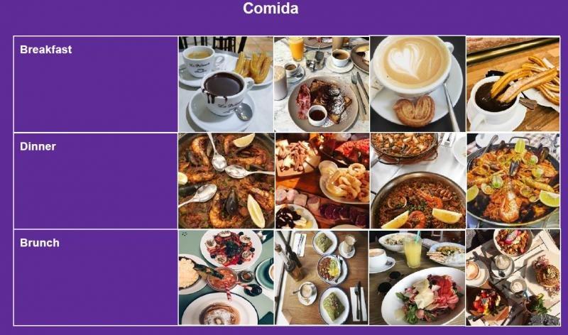Imágenes en Instagram sobre la comida en Barcelona en diferentes momentos del día.