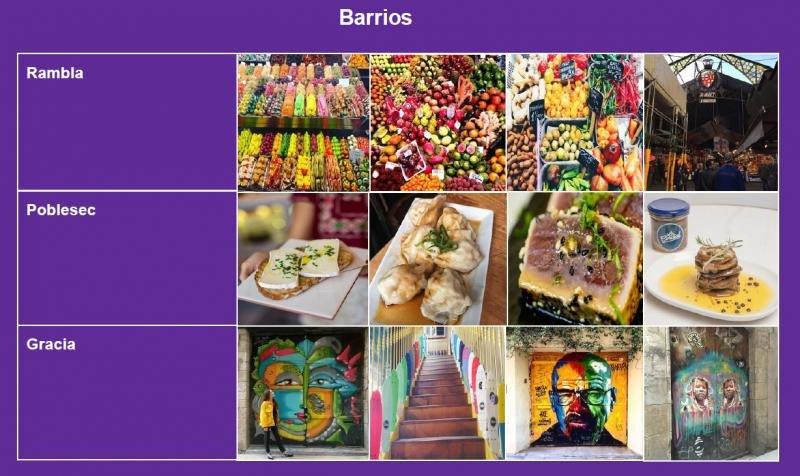 Cada barrio en Barcelona está asociado a determinados conceptos (mercados, gastronomía, creación artística...) según reflejan las imágenes colgadas por los viajeros en Instagram y que han sido analizadas a través de un algoritmo