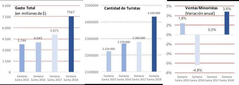Semana Santa y 2 de Abril: Turistas que viajaron y Evolución de las Ventas. Fuente: CAME