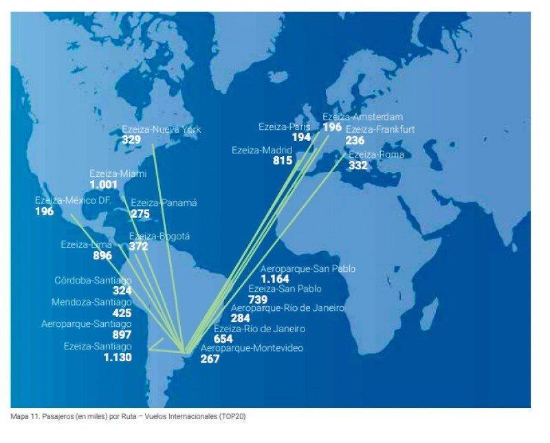 Rutas internacionales con más pasajeros (Fuente: EANA)