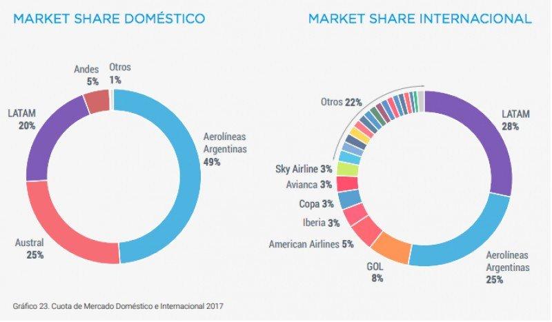 Cuota de mercado doméstico e internacional.