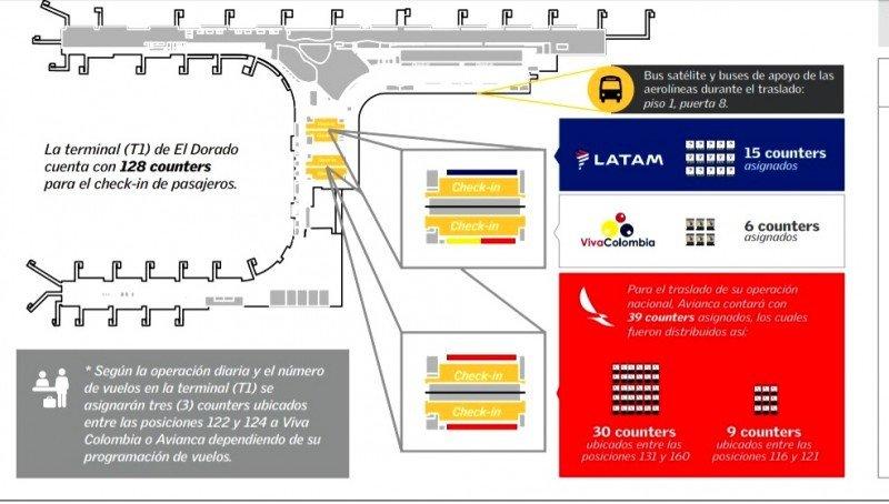Desde hoy Avianca unifica sus operaciones nacionales e internacionales en Bogotá