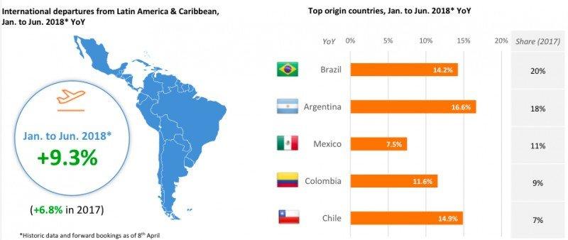 Demanda para volar de Latinoamérica a otros destinos sube 9,3% en 2018
