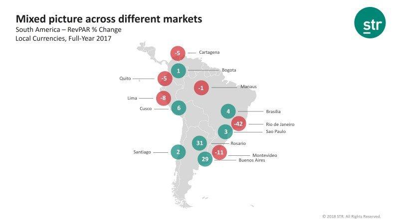 Demanda hotelera en Sudamérica supera a la oferta por primera vez en seis años