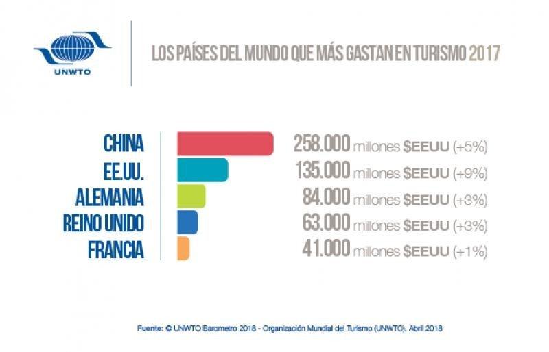 Top 5 del ranking de gasto por mercados emisores. Infografía: OMT