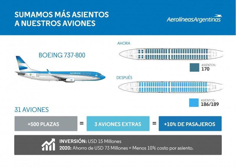 Aerolíneas Argentinas elimina la clase ejecutiva en cabotaje y regionales