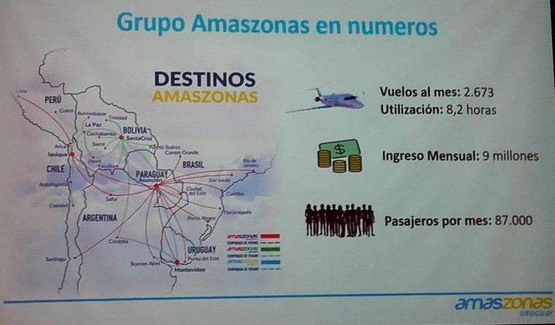 Amaszonas Uruguay proyecta cerrar 2018 volando a seis nuevos destinos