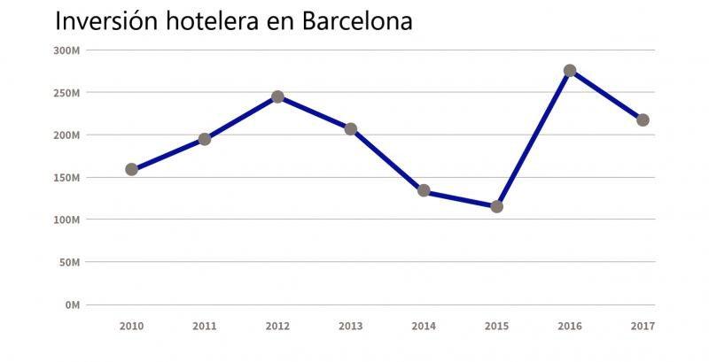 Las inversiones en aperturas de hoteles y mejoras alcanzaron un volumen de inversión de 216 millones de euros en Barcelona en 2017. Fuente: Gremio de Hoteles de Barcelona.