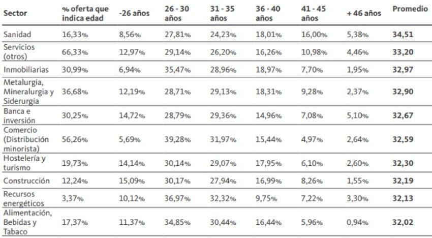 Requerimientos de edad solicitada en las ofertas de empleo por sectores Fuente: Informe Infoempleo Adecco sobre oferta y demanda de empleo en España.