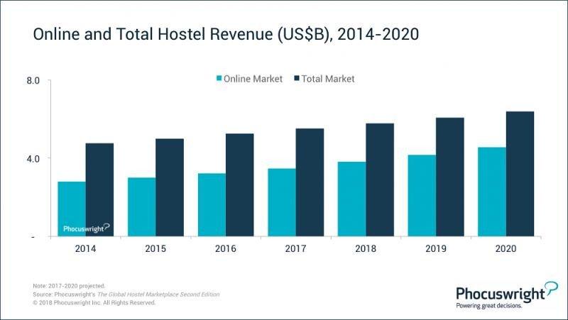 Los hostels, modelo al alza por su consolidada comercialización online