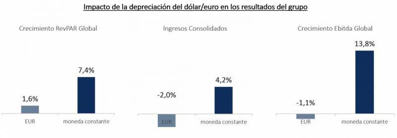 Meliá gana 22,1 M € en el primer trimestre, un 18,9% más