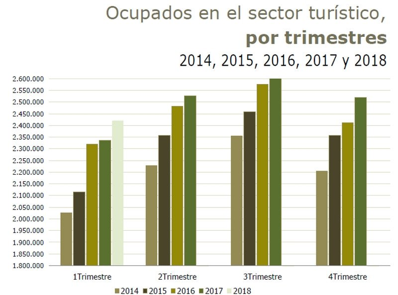 Elaboración: Turespaña a partir de los datos de la EPA.