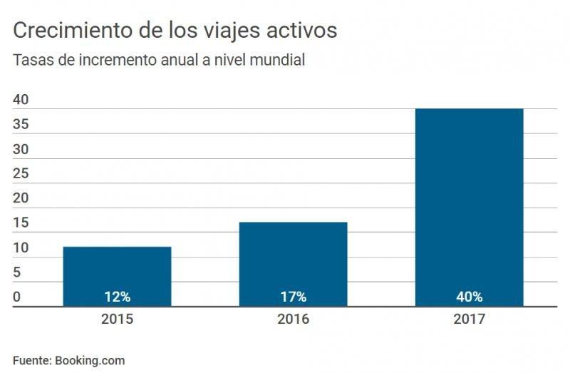 Airbnb, Butler, turismo activo, ranking de congresos ICCA...
