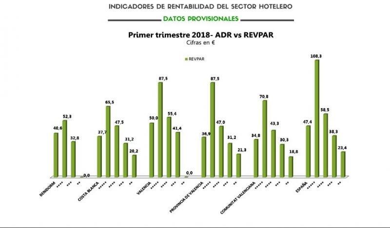 Hoteles y apartamentos de Benidorm en caída por la competencia ilegal