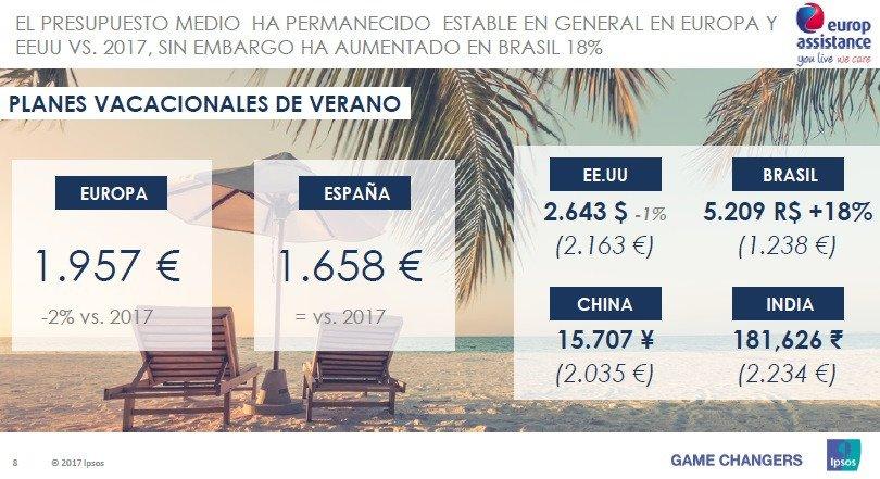 Los españoles viajarán más este verano, pero gastarán lo mismo que en 2017