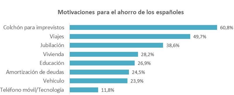 Los viajes constituyen la segunda motivación de los españoles para ahorrar