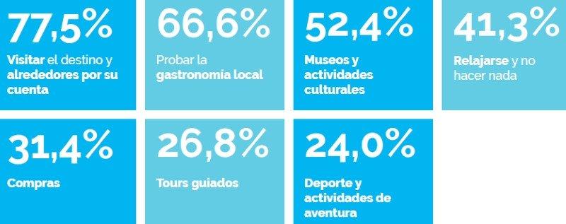 ¿Qué hacen los españoles en sus viajes?