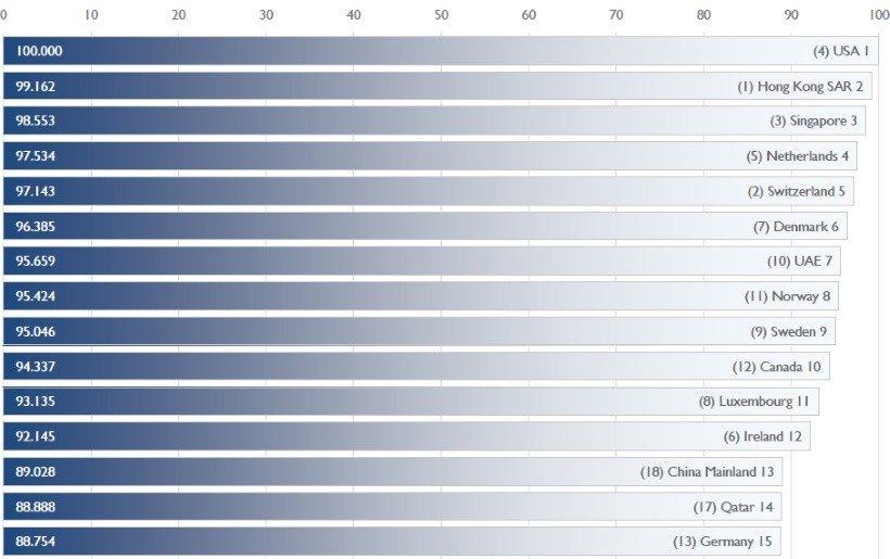 Los 15 países más competitivos del mundo.