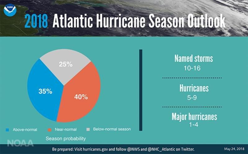 Infografía: NOAA