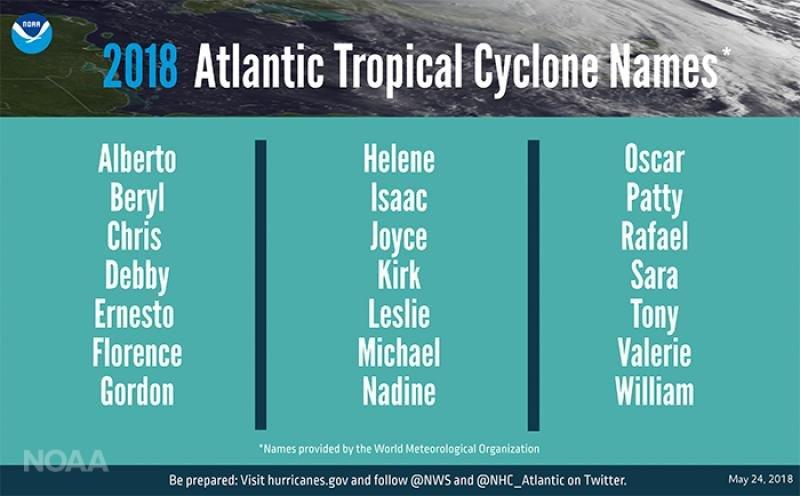 En el cuadro de nombres de las tormentas previstas en el Atlántico para esta temporada figura el primero Alberto y el último William, número 21 de la lista. Infografía: NOAA