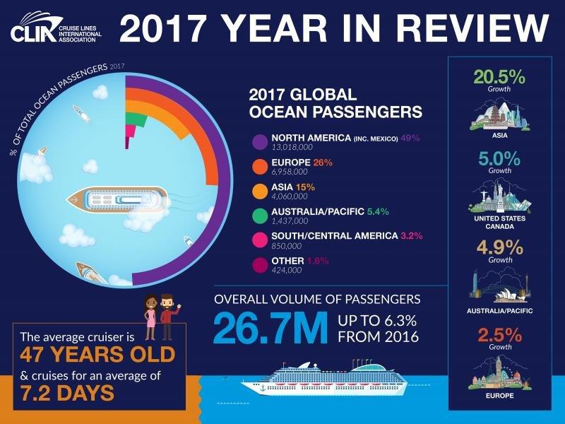 Las grandes cifras del sector de cruceros mundial de un vistazo