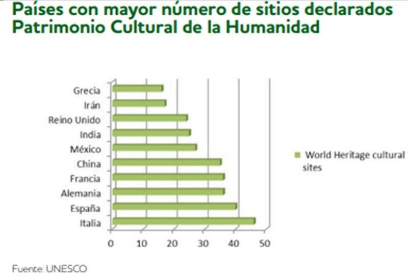 España, entre los países con más recursos para liderar el turismo cultural