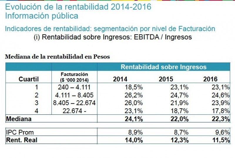 Hoteles de ingresos medios y con beneficios fiscales son los más rentables en Uruguay