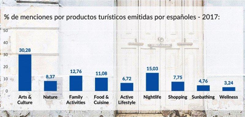 Perfil de los intereses del turista español en Colombia.