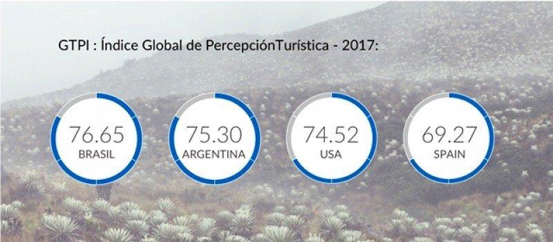El Índice de Satisfacción del visitante español está por detrás del de otros mercados, por lo que es una oportunidad de mejorar.