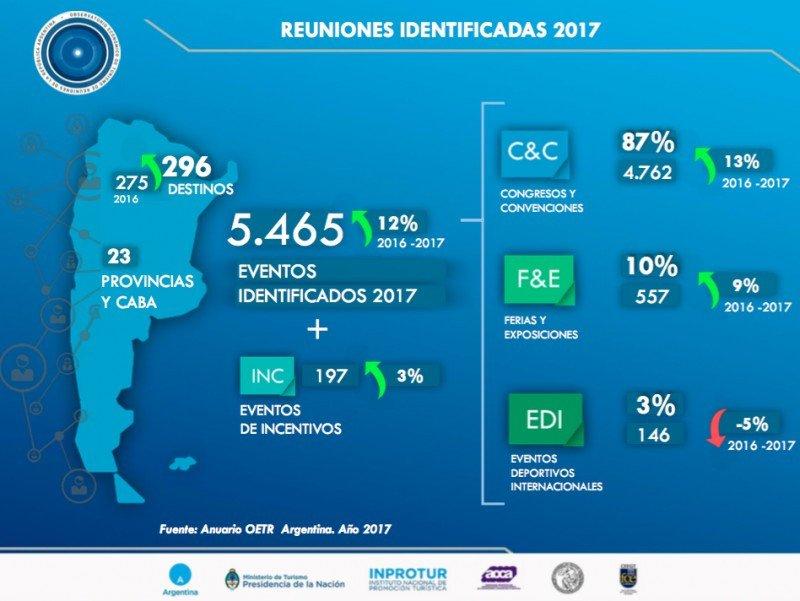 Argentina: reuniones, congresos y exposiciones sumaron 10,9 millones de personas