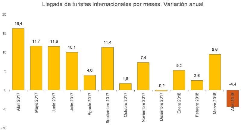 Se afianza el cambio de ciclo: llegan menos turistas británicos y alemanes